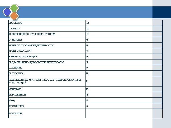 ОВОЩЕВОД 106 ПЛОТНИК 100 КРОВЕЛЬЩИК ПО СТАЛЬНЫМ КРОВЛЯМ 100 ОФИЦИАНТ 94 АГЕНТ ПО ПРОДАЖЕ