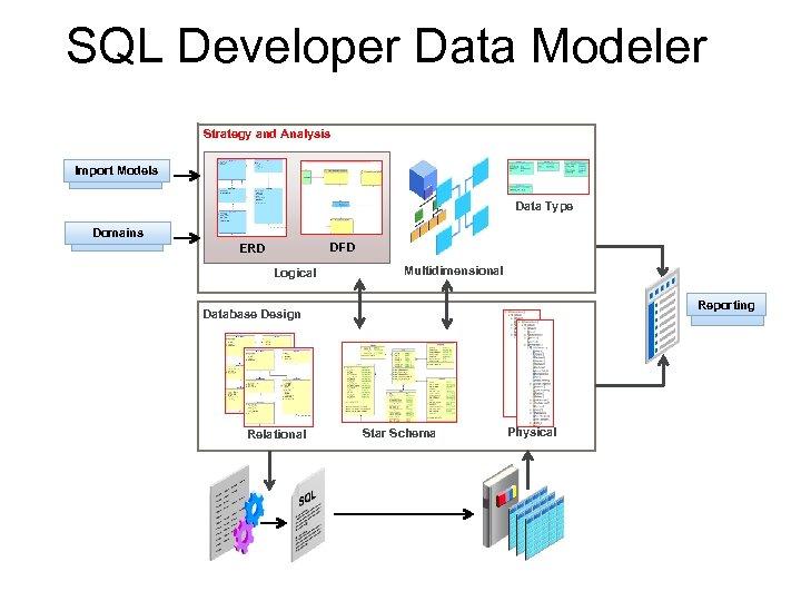 SQL Developer Data Modeler Strategy and Analysis Import Models Data Type Domains DFD ERD