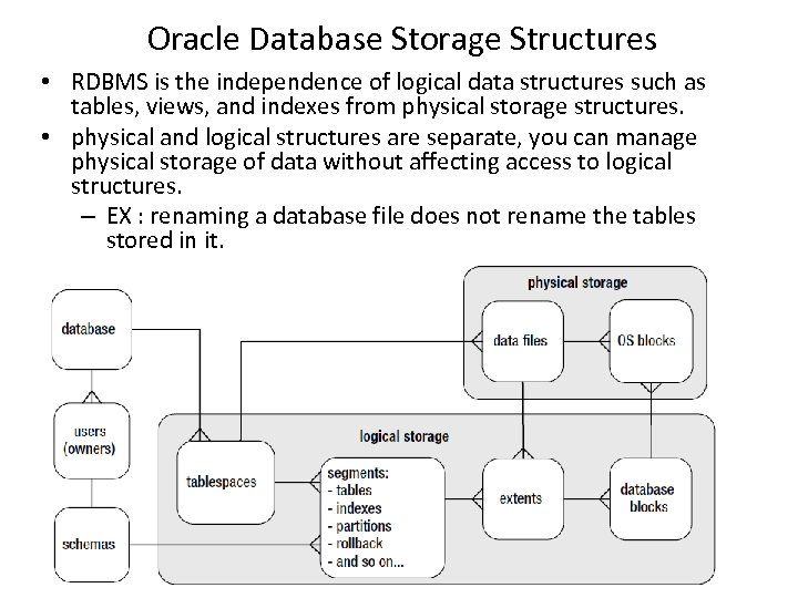 Oracle Database Storage Structures • RDBMS is the independence of logical data structures such