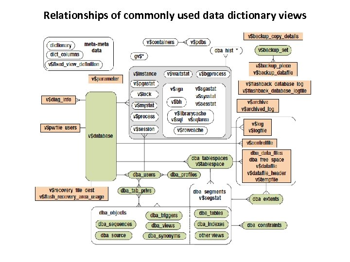 Relationships of commonly used data dictionary views