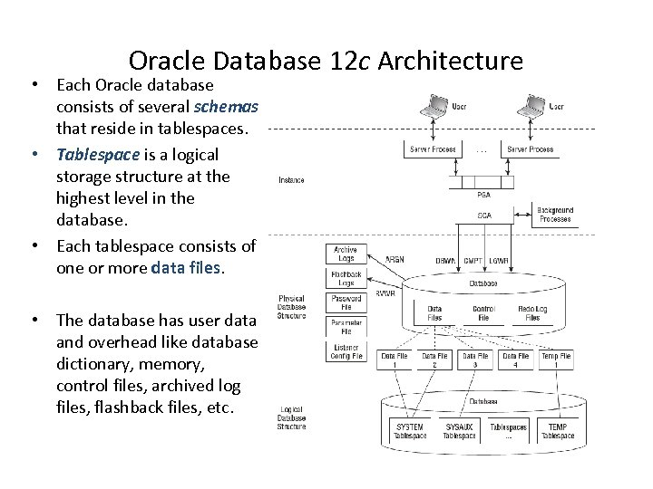 Oracle Database 12 c Architecture • Each Oracle database consists of several schemas that
