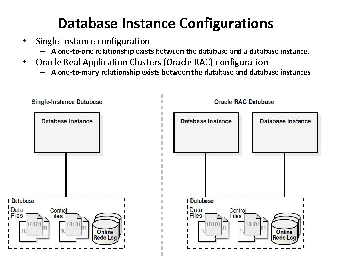 Database Instance Configurations • Single-instance configuration – A one-to-one relationship exists between the database