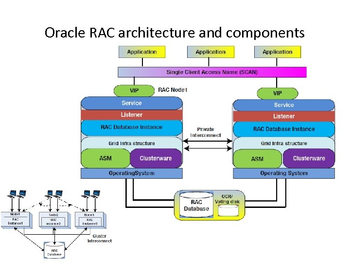 Oracle RAC architecture and components