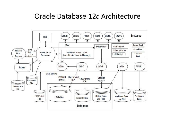 Oracle Database 12 c Architecture
