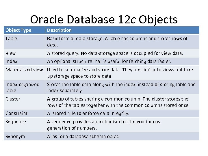 Oracle Database 12 c Objects Object Type Description Table Basic form of data storage.