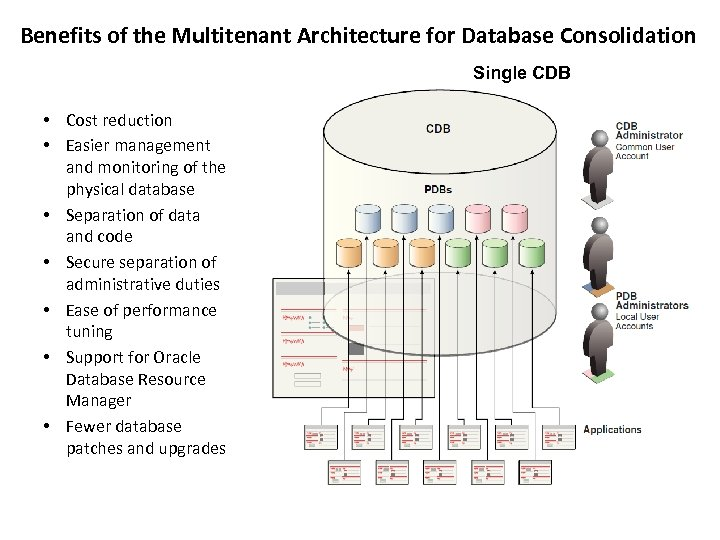 Benefits of the Multitenant Architecture for Database Consolidation Single CDB • Cost reduction •