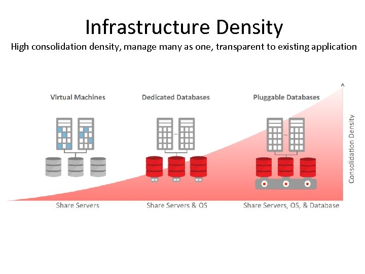 Infrastructure Density High consolidation density, manage many as one, transparent to existing application