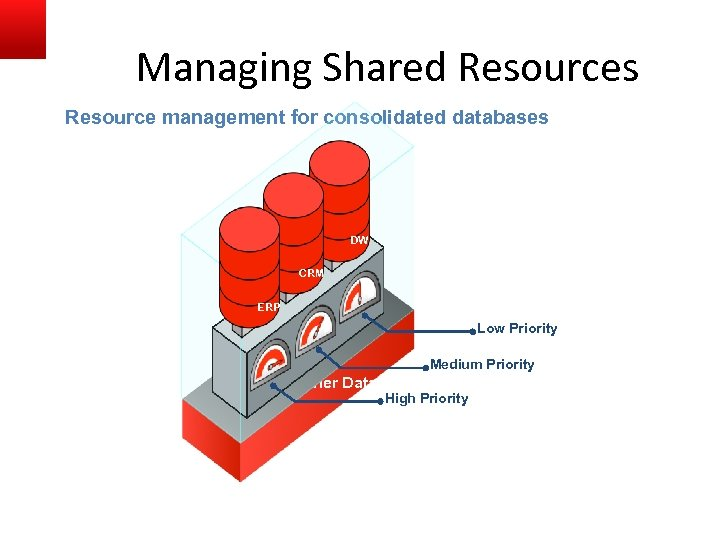 Managing Shared Resources Resource management for consolidated databases DW CRM ERP Low Priority Medium
