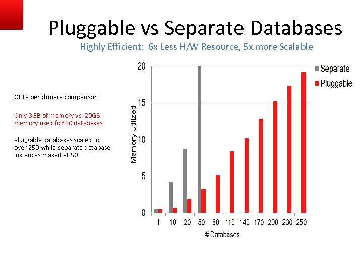 Pluggable vs Separate Databases Highly Efficient: 6 x Less H/W Resource, 5 x more