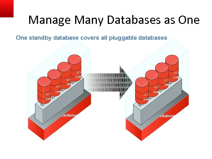 Manage Many Databases as One standby database covers all pluggable databases 12. 1 HCM