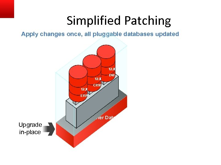 Simplified Patching Apply changes once, all pluggable databases updated 12. 1 12. X DW