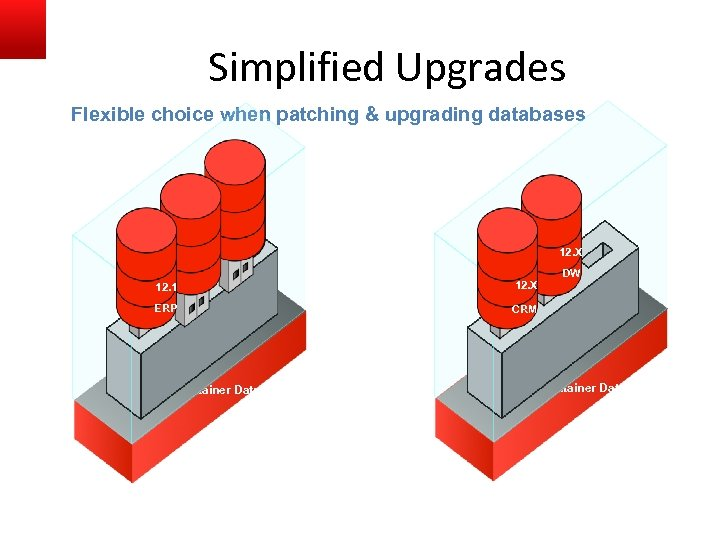 Simplified Upgrades Flexible choice when patching & upgrading databases 12. 1 DW CRM 12.