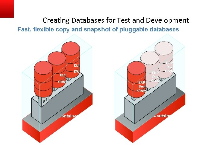 Creating Databases for Test and Development Fast, flexible copy and snapshot of pluggable databases