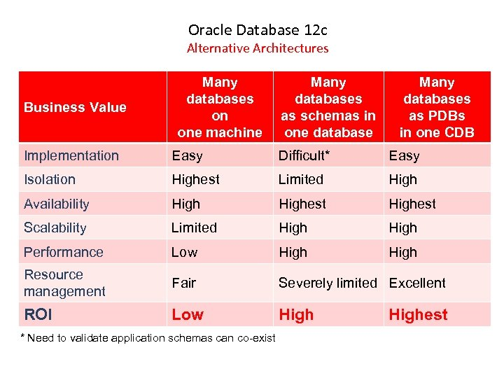 Oracle Database 12 c Alternative Architectures Business Value Many databases on one machine Many