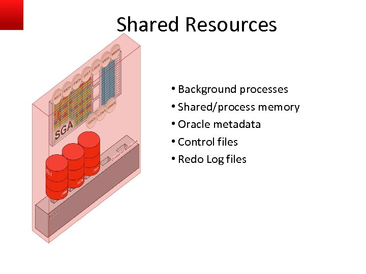 Shared Resources • Background processes • Shared/process memory • Oracle metadata • Control files