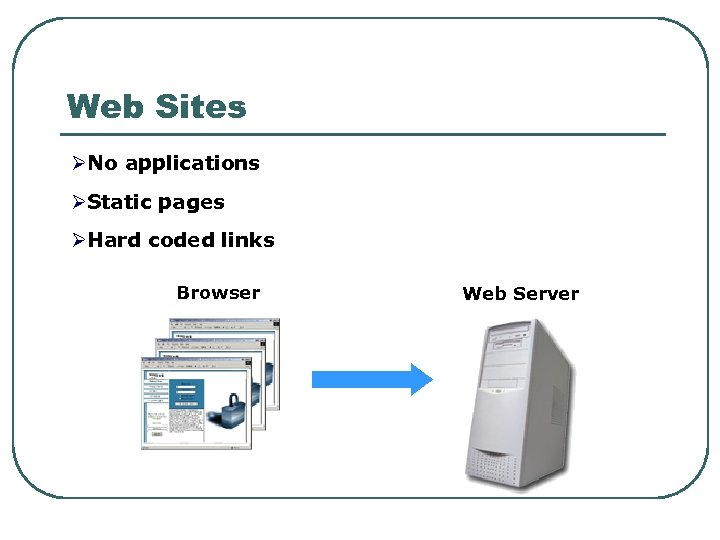 Web Sites ØNo applications ØStatic pages ØHard coded links Browser Web Server
