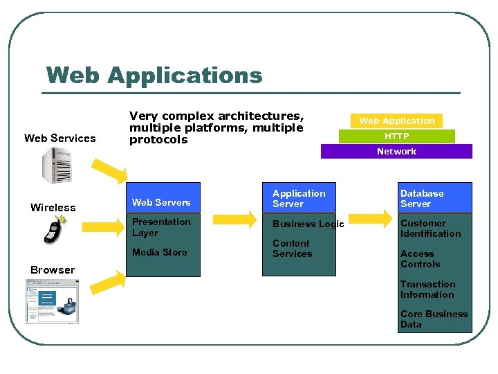 Web Applications Web Services Very complex architectures, multiple platforms, multiple protocols Web Application HTTP