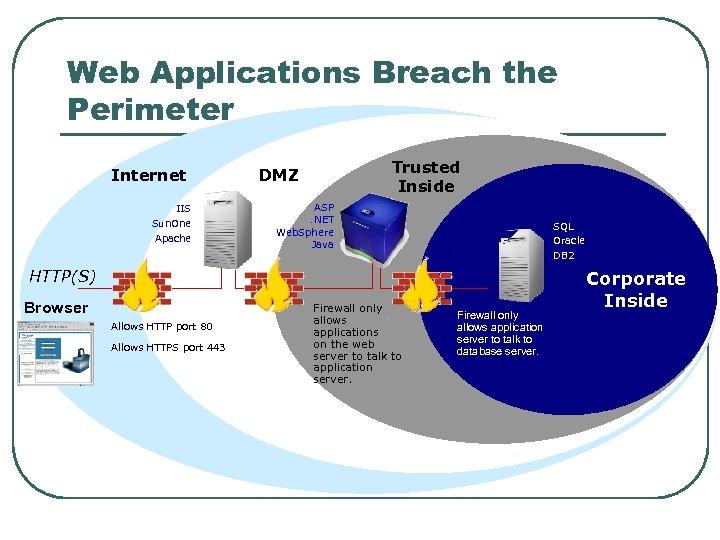 Web Applications Breach the Perimeter Internet IIS Sun. One Apache Trusted Inside DMZ ASP.