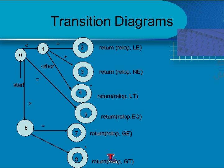 Transition Diagrams < 1 0 = 2 return (relop, LE) 3 return (relop, NE)