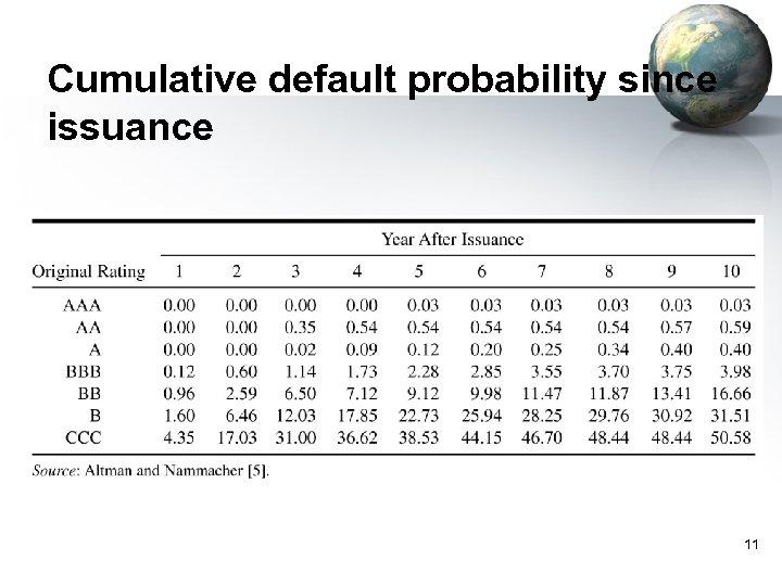 Cumulative default probability since issuance 11