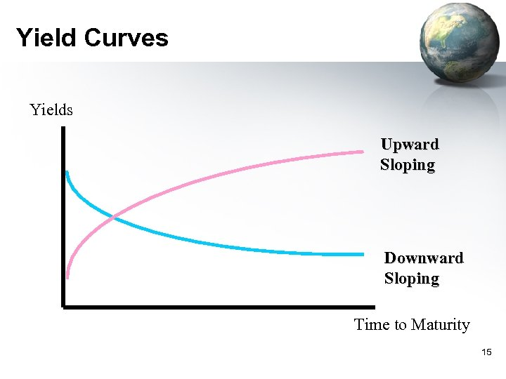 Yield Curves Yields Upward Sloping Downward Sloping Time to Maturity 15