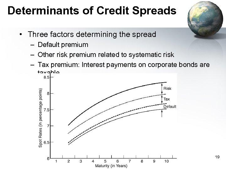 Determinants of Credit Spreads • Three factors determining the spread – Default premium –