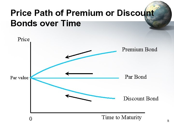 Price Path of Premium or Discount Bonds over Time Price Premium Bond Par value