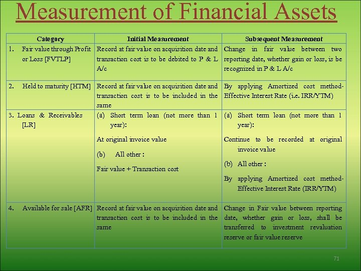 Measurement of Financial Assets 1. Category Initial Measurement Subsequent Measurement Fair value through Profit
