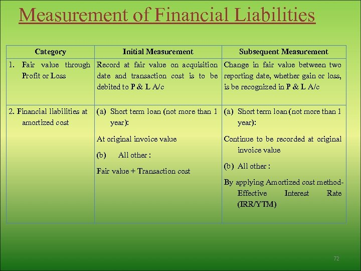 Measurement of Financial Liabilities Category Initial Measurement Subsequent Measurement 1. Fair value through Record