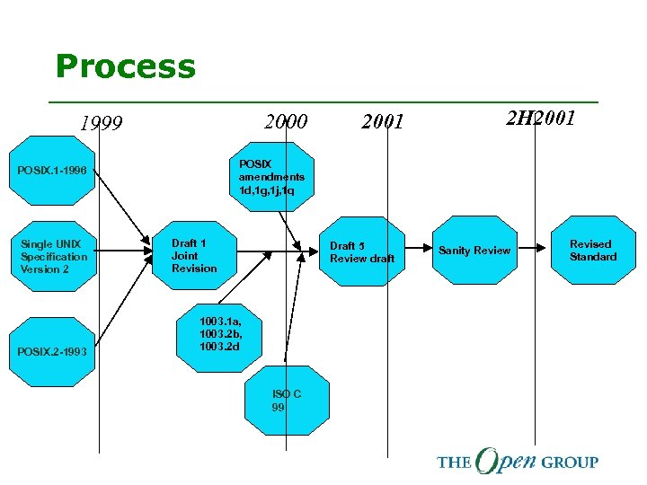 Process 2000 1999 POSIX. 2 -1993 2 H 2001 POSIX amendments 1 d, 1