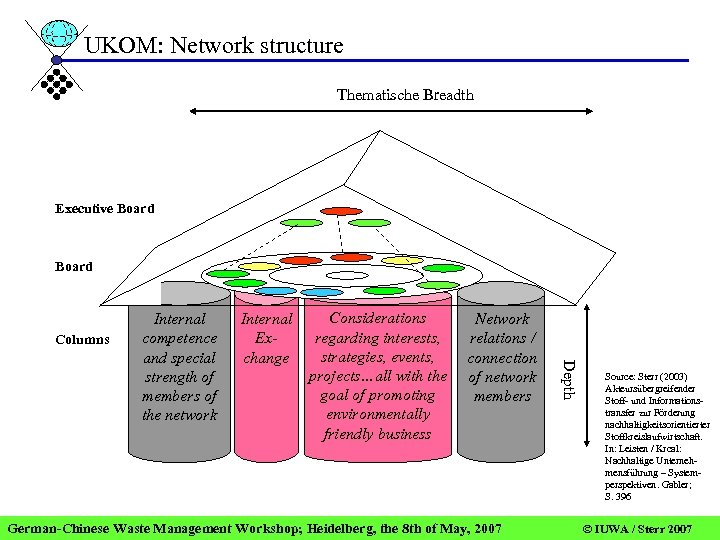 UKOM: Network structure Thematische Breadth Executive Board Columns Internal Exchange Considerations regarding interests, strategies,