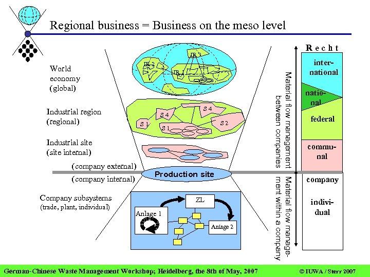 Regional business = Business on the meso level Recht IR 3 IR 2 IR