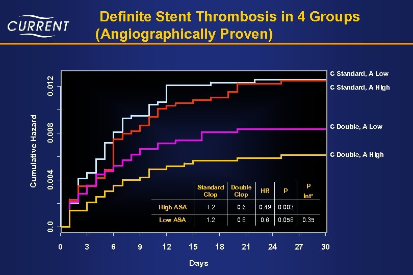Definite Stent Thrombosis in 4 Groups (Angiographically Proven) 0. 008 C Standard, A High
