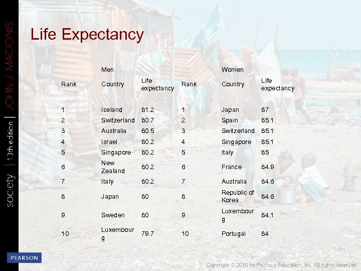Life Expectancy Men Women Rank Country Life expectancy 1 Iceland 81. 2 1 Japan