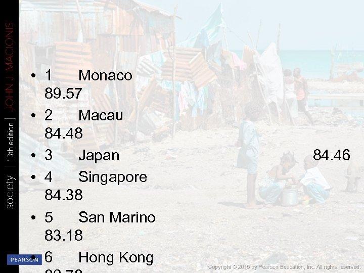 • 1 Monaco 89. 57 • 2 Macau 84. 48 • 3 Japan