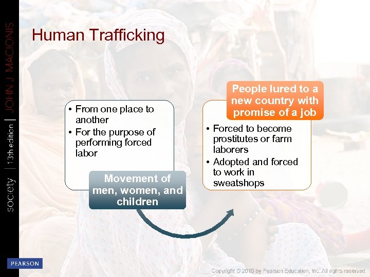 Human Trafficking • From one place to another • For the purpose of performing
