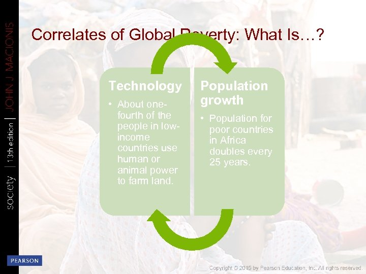 Correlates of Global Poverty: What Is…? Technology • About onefourth of the people in