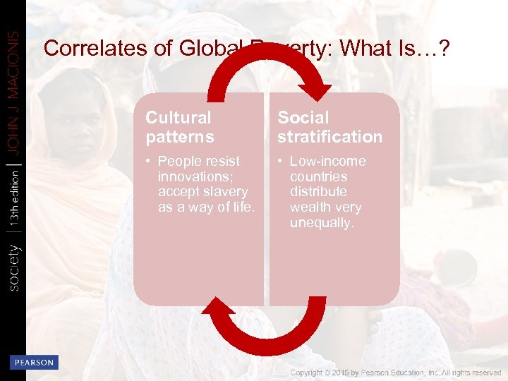Correlates of Global Poverty: What Is…? Cultural patterns Social stratification • People resist innovations;