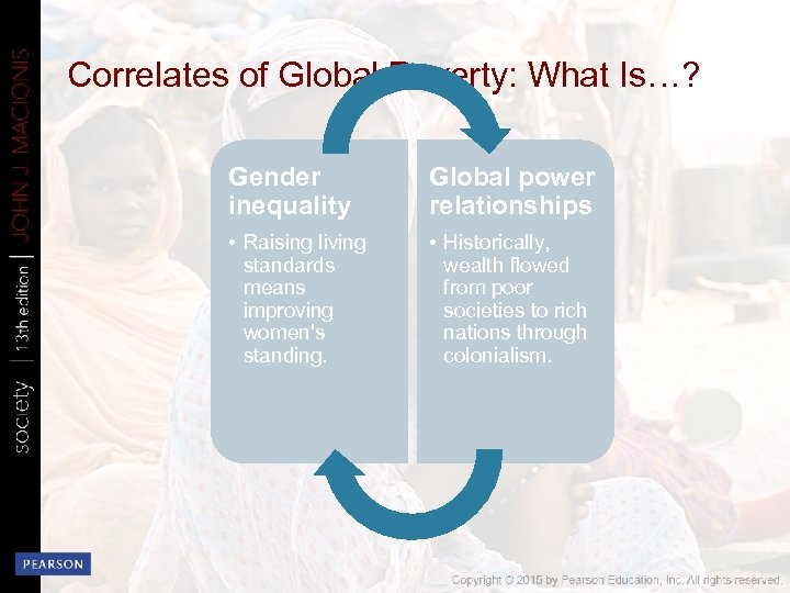 Correlates of Global Poverty: What Is…? Gender inequality Global power relationships • Raising living