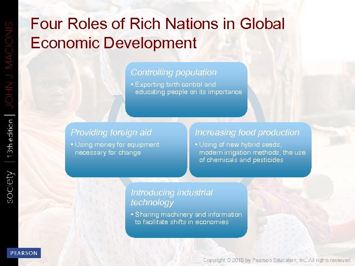 Four Roles of Rich Nations in Global Economic Development Controlling population • Exporting birth