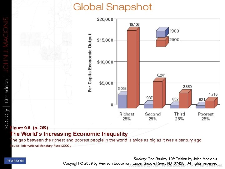 Figure 9. 5 (p. 269) The World's Increasing Economic Inequality The gap between the