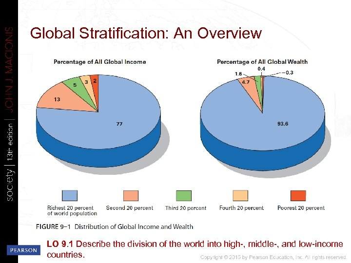 Global Stratification: An Overview LO 9. 1 Describe the division of the world into