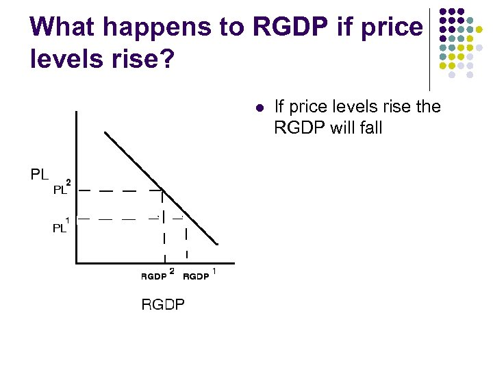 What happens to RGDP if price levels rise? l If price levels rise the