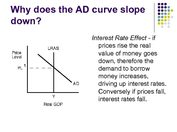 Why does the AD curve slope down? Interest Rate Effect - if prices rise