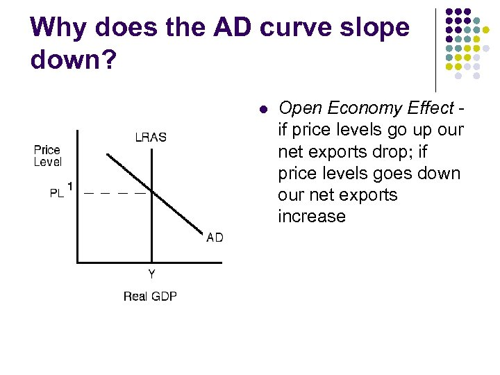 Why does the AD curve slope down? l Open Economy Effect if price levels