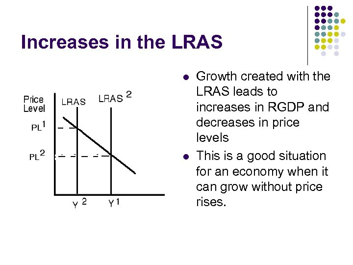 Increases in the LRAS l l Growth created with the LRAS leads to increases