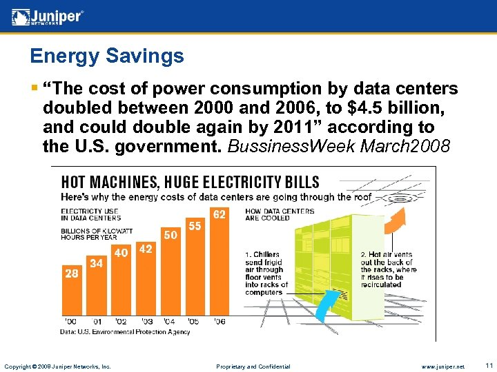 "Energy Savings § ""The cost of power consumption by data centers doubled between 2000"