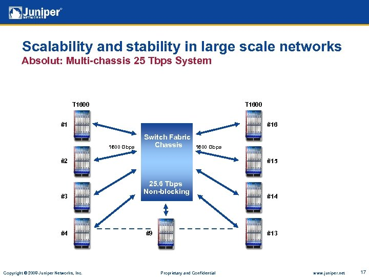 Scalability and stability in large scale networks Absolut: Multi-chassis 25 Tbps System T 1600
