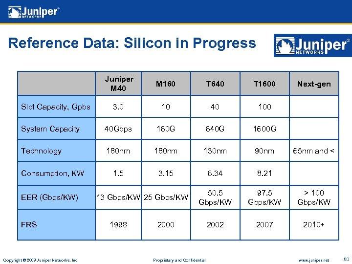 Reference Data: Silicon in Progress Juniper M 40 M 160 T 640 T 1600