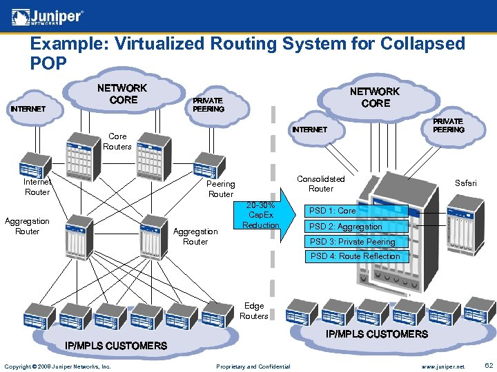 Example: Virtualized Routing System for Collapsed POP INTERNET NETWORK CORE PRIVATE PEERING Core Routers